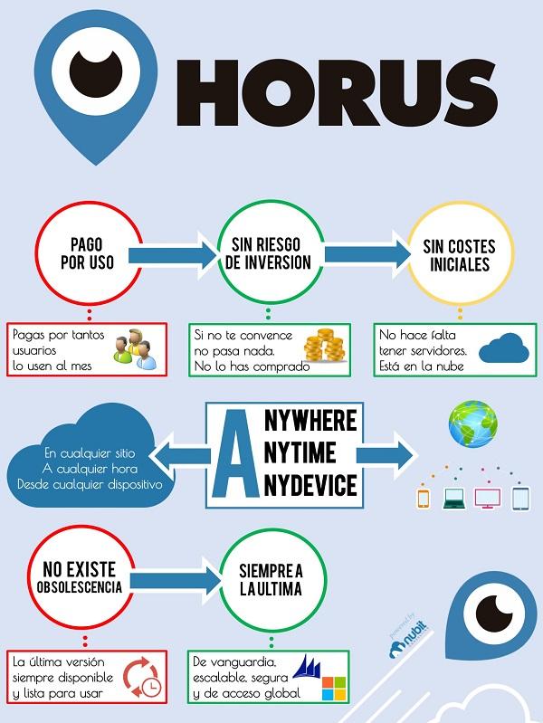 infografía Horus Gestion, erp en la nube para pymes