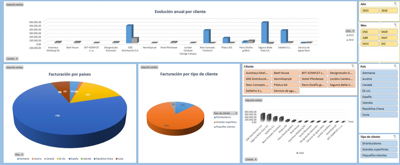 Estadísticas de ventas por productos