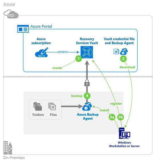 componentes de la copia o back up de Azure