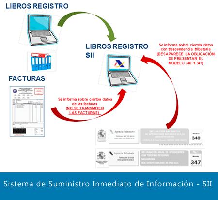 sistema de suministro inmediato de la información  de la Agencia Tributaria