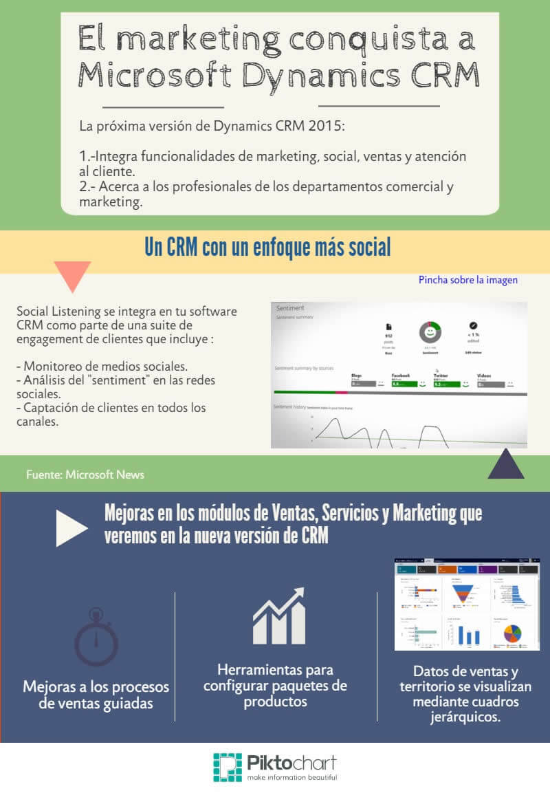 Infografía El Marketing Conquista A Microsoft Dynamics Crm