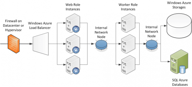 Windows_Azure_Network_and_Computes_Architecture