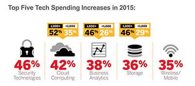 Top-Five-Tech-Spending-Increases