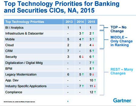 ranking de prioridades de inversión en tic por parte del sector bancario