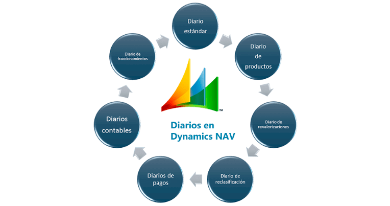 diarios-dynamics-nav