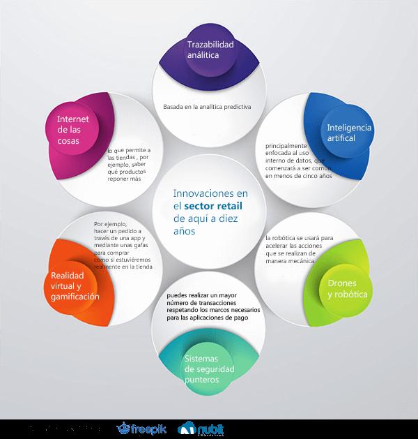 infografia sector retail tecnologías
