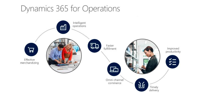 Dynamics 365 para el departamento de operaciones
